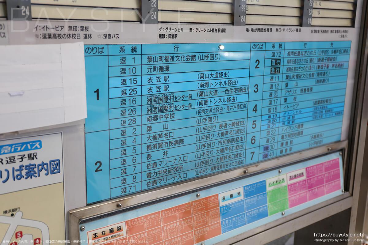 乗り場別の行き先表